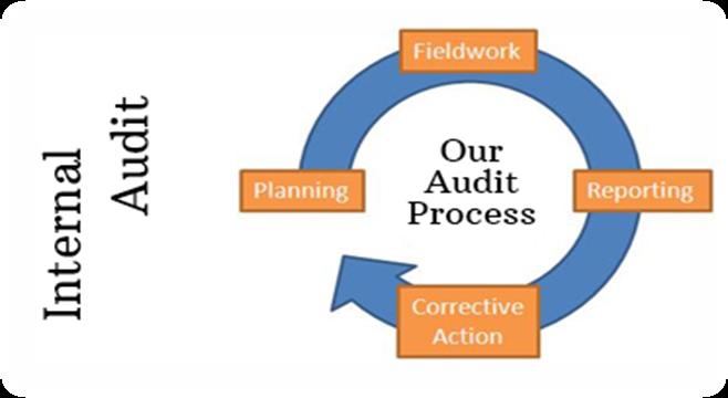 đánh giá nội bộ Quá trình chứng nhận ISO 9001:2015