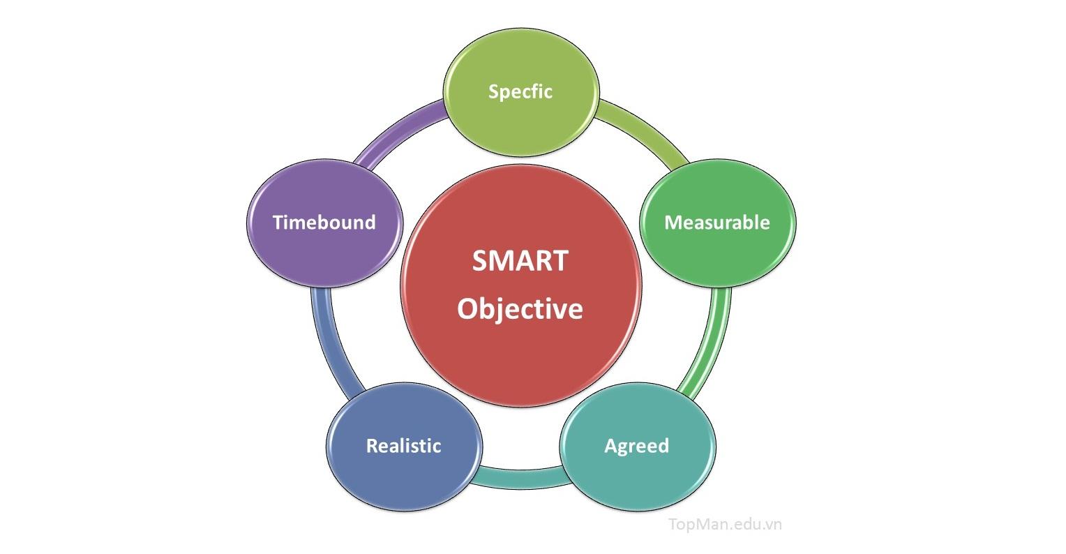 01 Smart Objective Topman 1 Cách xây dựng Mục tiêu chất lượng năm 2020 theo SMART
