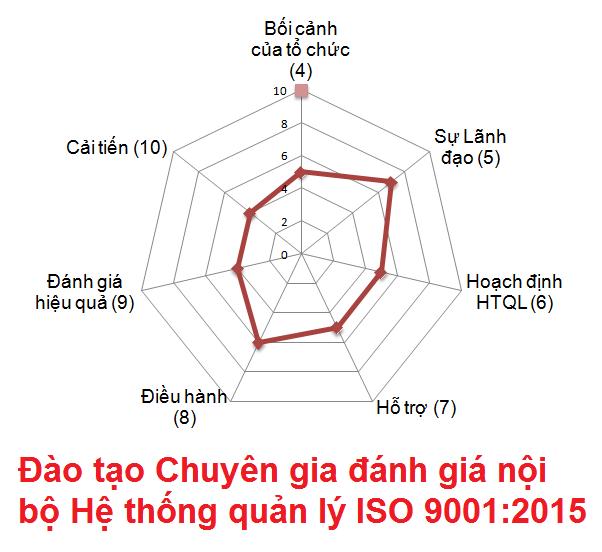 04 Dao tao chuyen gia danh gia noi bo ISO 9001 2015 Banner 1 HƯỚNG DẪN CHUYỂN ĐỔI HỆ THỐNG QUẢN LÝ THEO TIÊU CHUẨN ISO 9001:2015