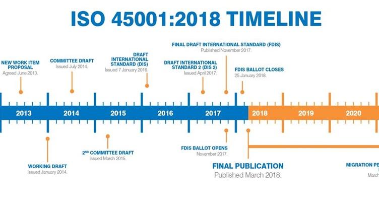 2 OHSAS 18001 to ISO 45001 timeline Tiêu chuẩn ISO 45001:2018 về Quản lý An toàn Sức khỏe Nghề Nghiệp mới được ban hành tháng 3/2018