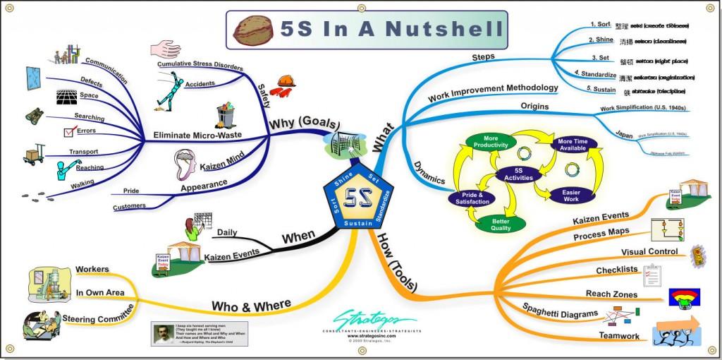 5S 1024x510 Kết hợp các công cụ cải tiến chất lượng để áp dụng ISO hiệu quả