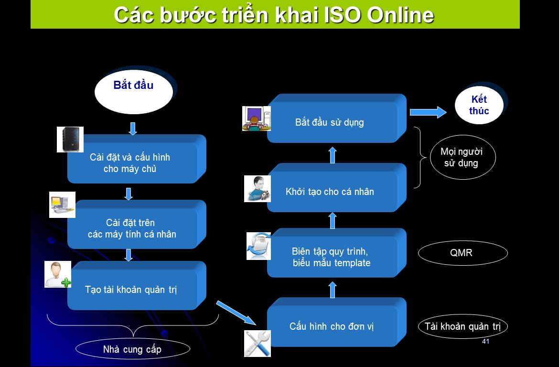 Cac buoc trien khai ISO Các bước triển khai ISO ONLINE