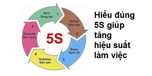 Chuong trinh 5S la gi, loi ich cho DN