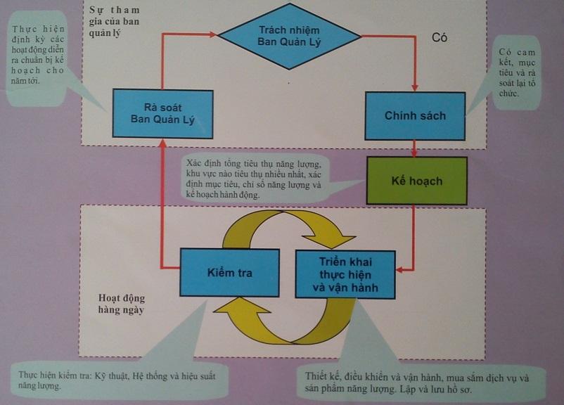 DSC 0676 Mô hình quản lý năng lượng thành công