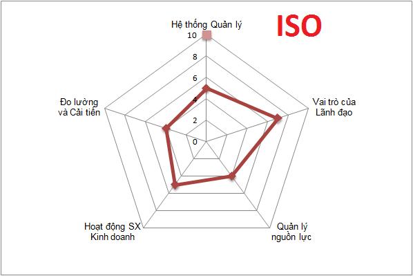 Dao tao Danh gia noi bo ISO 9001 Đào tạo CHUYÊN GIA ĐÁNH GIÁ NỘI BỘ THEO ISO 9001