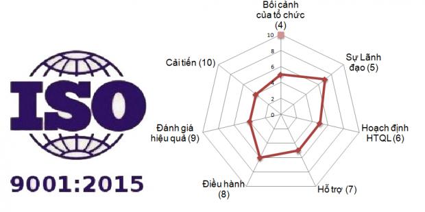 Dao tao chuyen gia danh gia noi bo ISO 9001-2015