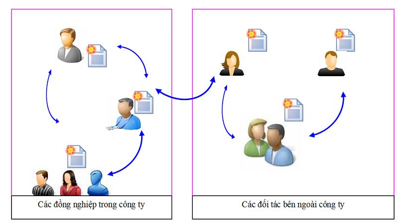 ISO MoHinh traoDoiDuLieu partner Đối tượng và lợi ích của ISO ONLINE