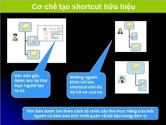 ISO  Co che tao short cut ISO ONLINE là gì