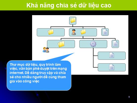 ISO  Kha nang chia se du lieu ISO ONLINE là gì