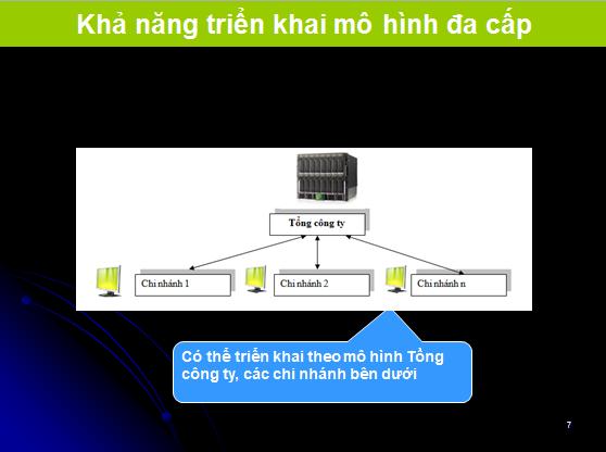 ISO  Kha nang trien khai da cap ISO ONLINE là gì