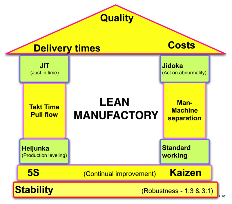 Lean manufactory house Ứng dụng Lean trong thực tế
