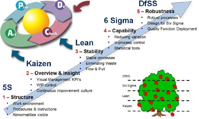 Six Sigma Vs Lean Áp dụng các công cụ nâng cao chất lượng vào doanh nghiệp