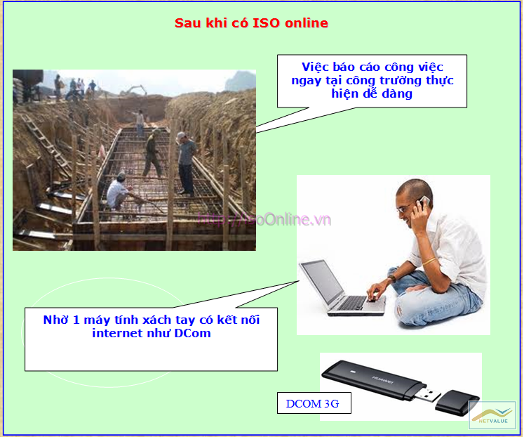 WhyISO10 Giải pháp tin học hóa cho Doanh nghiệp làm ISO