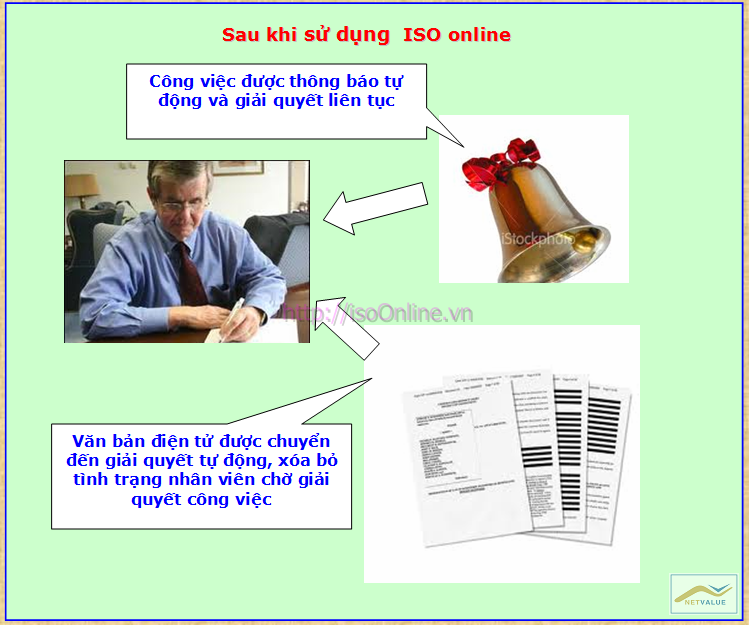 WhyISO14 Giải pháp tin học hóa cho Doanh nghiệp làm ISO
