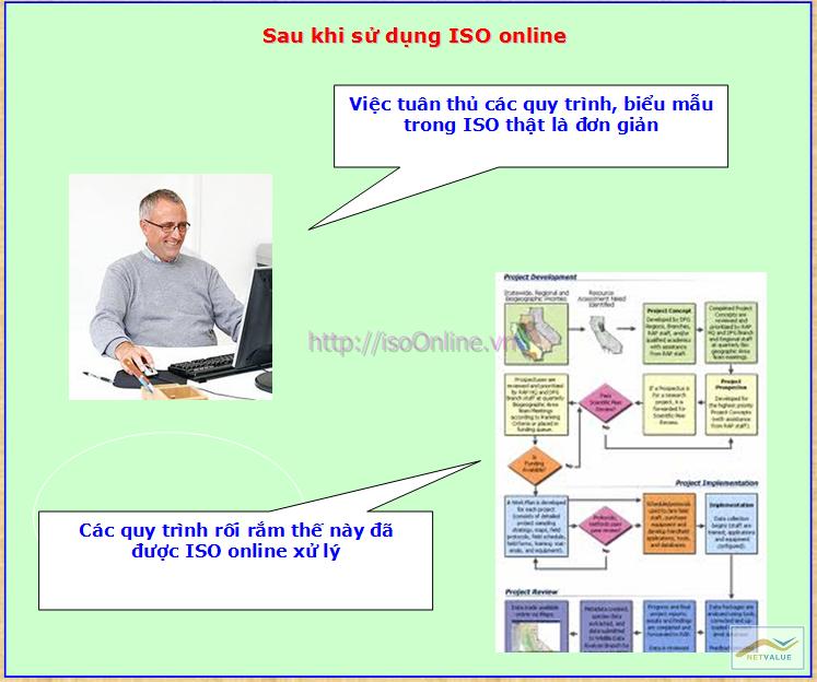 WhyISO8 Giải pháp tin học hóa cho Doanh nghiệp làm ISO