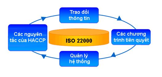 bốn yếu tố cấu thành nên tiêu chuẩn iso 22000 2005
