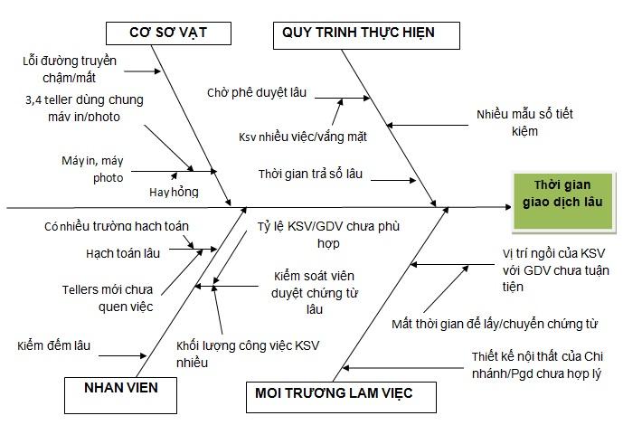 bieu do buoc 3 ỨNG DỤNG VỚI LEAN TRONG CÁC DỰ ÁN TẠI NGÂN HÀNG