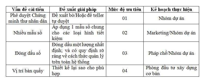 cai tien ỨNG DỤNG VỚI LEAN TRONG CÁC DỰ ÁN TẠI NGÂN HÀNG