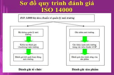 cau truc Tieu chuan iso 14000 Cấu trúc của bộ tiêu chuẩn ISO 14000