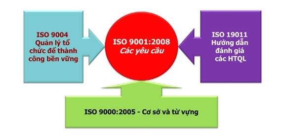 iso 9001 Hệ thống quản lý chất lượng ISO 9001:2008