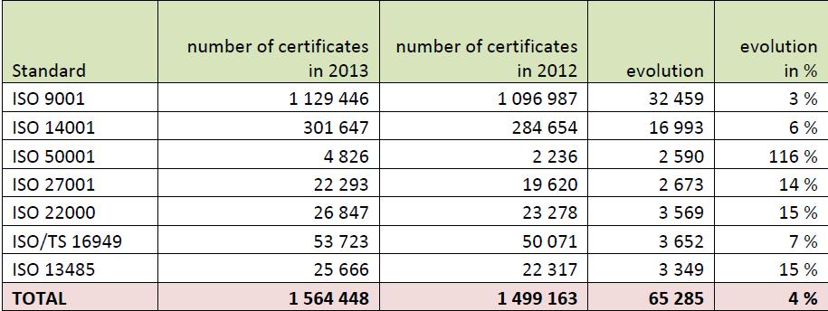 iso survey 2013 Khảo sát của ISO về các tiêu chuẩn hệ thống quản lý