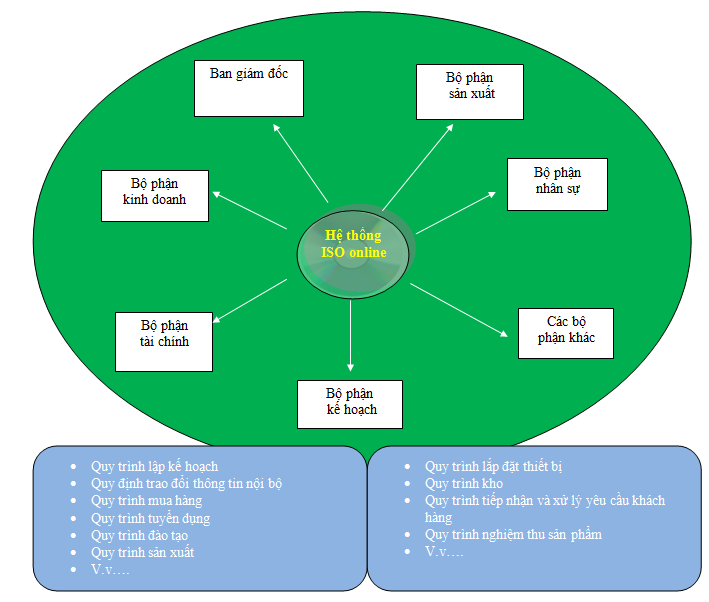 iso va cac bo phan Đặc điểm và chức năng của ISO ONLINE