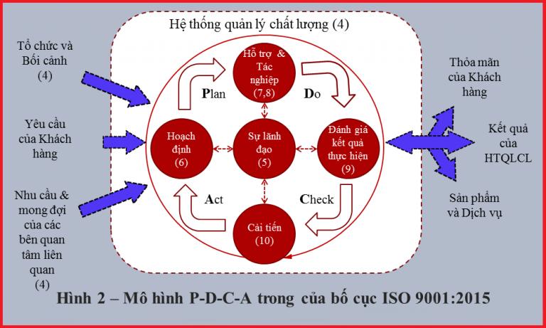 mo hinh pdca trong iso 9001 2015 Chu trình PDCA trong ISO 9001:2015