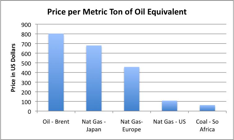 price per metric ton of oil equivalent Hệ số chuyển đổi năng lượng TOE   Bảng hệ số chuyển đổi