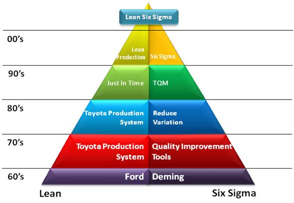 pyramid 10 biện pháp cải tiến chu trình dự án LEAN SIX SIGMA (Phần 2)